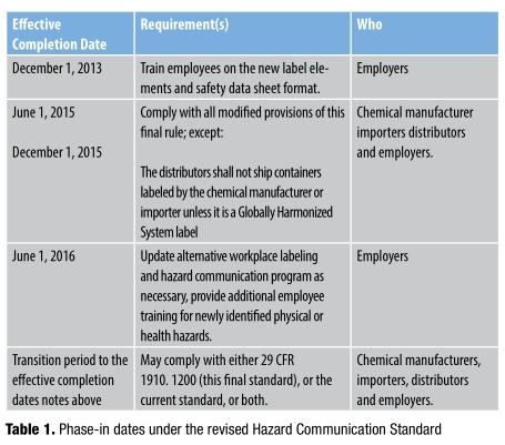 a review of osha s hazard communication standard rh firstimpressionsmag com Dental OSHA Training Dental OSHA Training